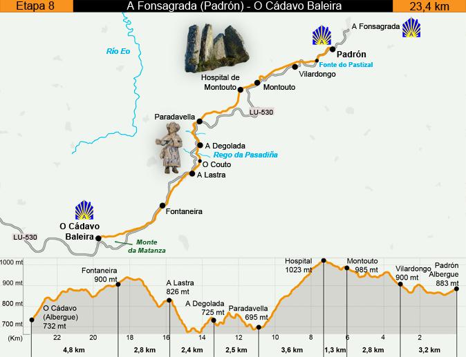Day Eight Camino Primitivo Map