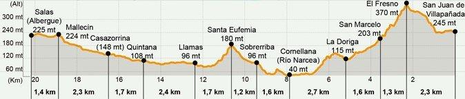 Stage 2 Map, Camino Primitivo San Juan de Villapañada to Salas, Asturias, Spain